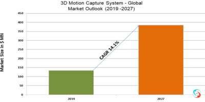 3D Motion Capture System - Global Market Outlook (2019 -2027)
