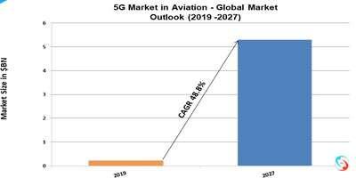 5G Market in Aviation - Global Market Outlook (2019 -2027)