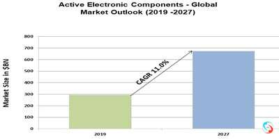 Active Electronic Components - Global Market Outlook (2019 -2027)