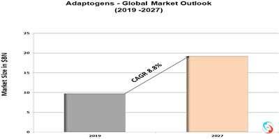 Adaptogens - Global Market Outlook (2019 -2027)
