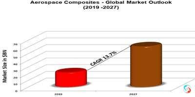 Aerospace Composites - Global Market Outlook (2019 -2027)