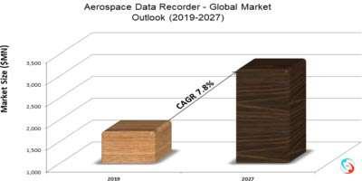 Aerospace Data Recorder - Global Market Outlook (2019-2027)
