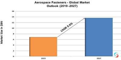 Aerospace Fasteners - Global Market Outlook (2019 -2027)