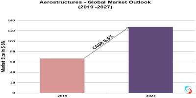 Aerostructures - Global Market Outlook (2019 -2027)