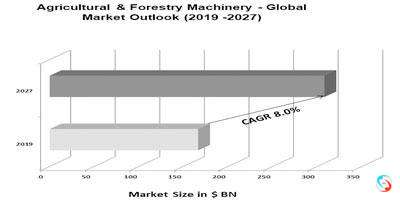 Agricultural & Forestry Machinery - Global Market Outlook (2019 -2027)