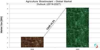 Agriculture Biostimulant - Global Market Outlook (2019-2027)
