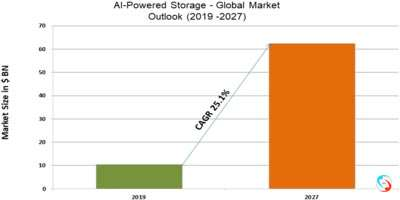 AI-Powered Storage - Global Market Outlook (2019 -2027)