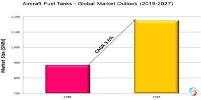 Aircraft Fuel Tanks - Global Market Outlook (2019-2027)
