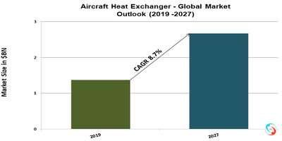 Aircraft Heat Exchanger - Global Market Outlook (2019 -2027)