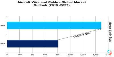 Aircraft Wire and Cable - Global Market Outlook (2019 -2027)