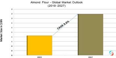 Almond Flour - Global Market Outlook (2019 -2027)