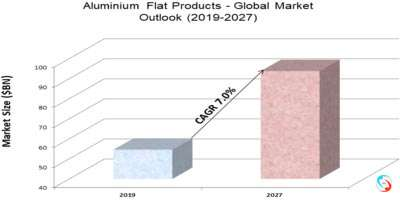 Aluminium Flat Products - Global Market Outlook (2019-2027)