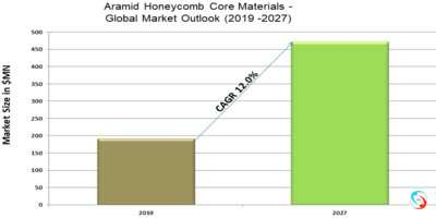Aramid Honeycomb Core Materials - Global Market Outlook (2019 -2027)