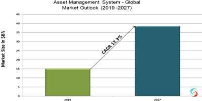 Asset Management System - Global Market Outlook (2019 -2027)