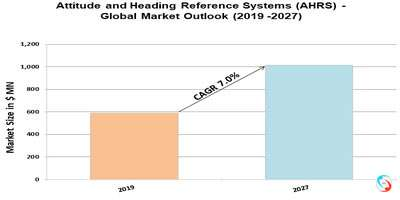 Attitude and Heading Reference Systems (AHRS) - Global Market Outlook (2019 -2027)