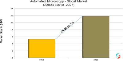 Automated Microscopy - Global Market Outlook (2019 -2027)