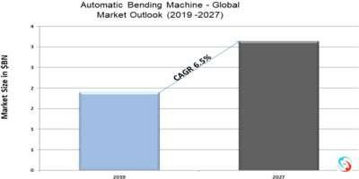 Automatic Bending Machine - Global Market Outlook (2019 -2027)