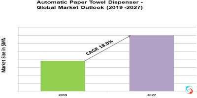 Automatic Paper Towel Dispenser - Global Market Outlook (2019 -2027)
