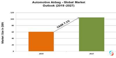 Automotive Airbag - Global Market Outlook (2019 -2027)