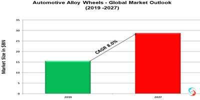 Automotive Alloy Wheels - Global Market Outlook (2019 -2027)