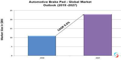 Automotive Brake Pad - Global Market Outlook (2019 -2027)