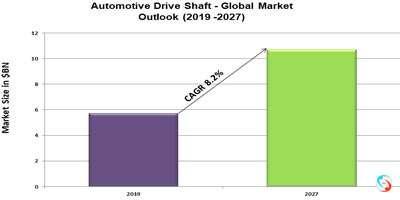 Automotive Drive Shaft - Global Market Outlook (2019 -2027)