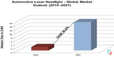 Automotive Laser Headlight - Global Market Outlook (2019 -2027)