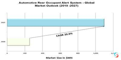 Automotive Rear Occupant Alert System - Global Market Outlook (2019 -2027)