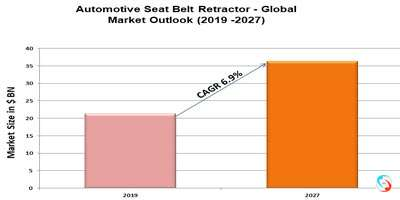 Automotive Seat Belt Retractor - Global Market Outlook (2019 -2027)