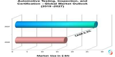 Automotive Testing, Inspection, and Certification - Global Market Outlook (2019 -2027)