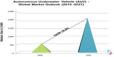 Autonomous Underwater Vehicle (AUV) - Global Market Outlook (2019 -2027)