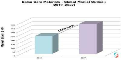 Balsa Core Materials - Global Market Outlook (2019 -2027)