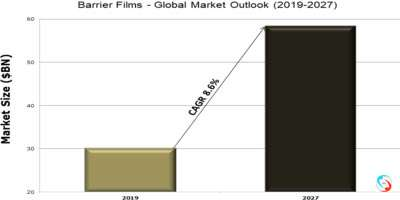 Barrier Films - Global Market Outlook (2019-2027)