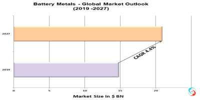 Battery Metals - Global Market Outlook (2019 -2027)