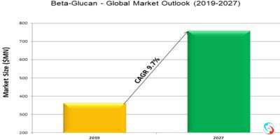 Beta-Glucan - Global Market Outlook (2019-2027)