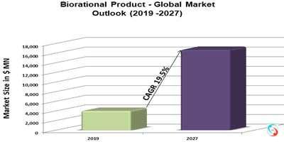 Biorational Product - Global Market Outlook (2019 -2027)