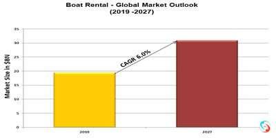 Boat Rental - Global Market Outlook (2019 -2027)