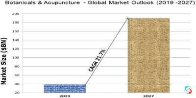 Botanicals & Acupuncture - Global Market Outlook (2019 -2027)
