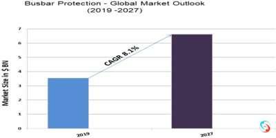 Busbar Protection - Global Market Outlook (2019 -2027)