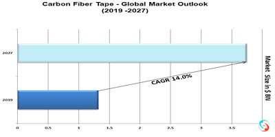 Carbon Fiber Tape - Global Market Outlook (2019 -2027)