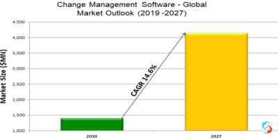 Change Management Software - Global Market Outlook (2019 -2027)