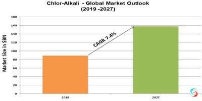 Chlor-Alkali - Global Market Outlook (2019 -2027)