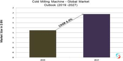 Cold Milling Machine - Global Market Outlook (2019 -2027)