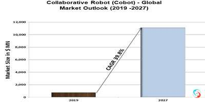 Collaborative Robot (Cobot) - Global Market Outlook (2019 -2027)
