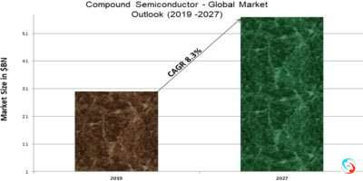 Compound Semiconductor - Global Market Outlook (2019 -2027)