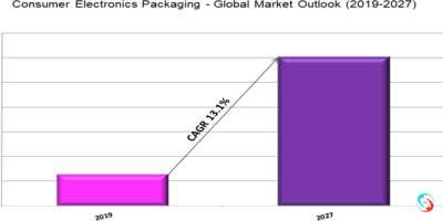 Consumer Electronics Packaging - Global Market Outlook (2019-2027)