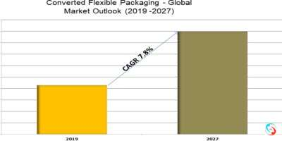 Converted Flexible Packaging - Global Market Outlook (2019 -2027)