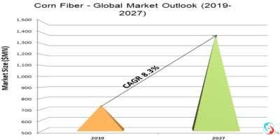 Corn Fiber - Global Market Outlook (2019-2027)