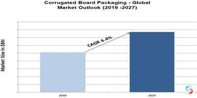 Corrugated Board Packaging - Global Market Outlook (2019 -2027)