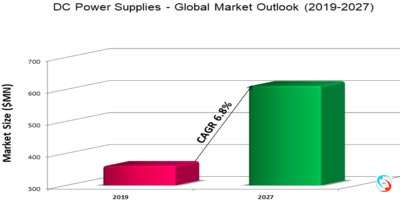 DC Power Supplies - Global Market Outlook (2019-2027)